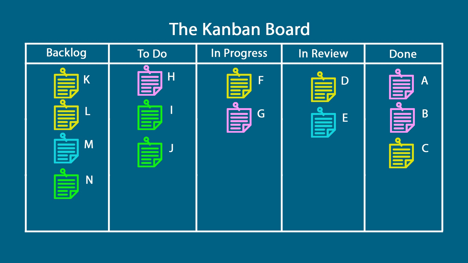 dedicated project manager kanban board