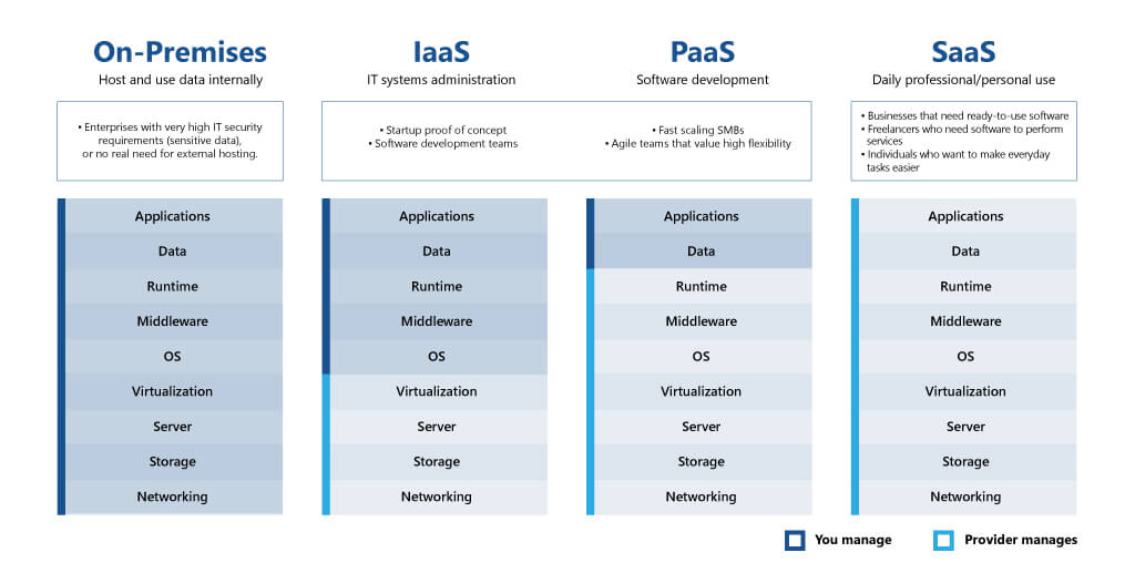 iaas paas saas comparison infographic