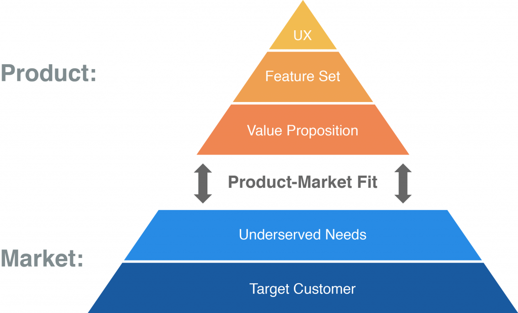 Minimum viable product market fit