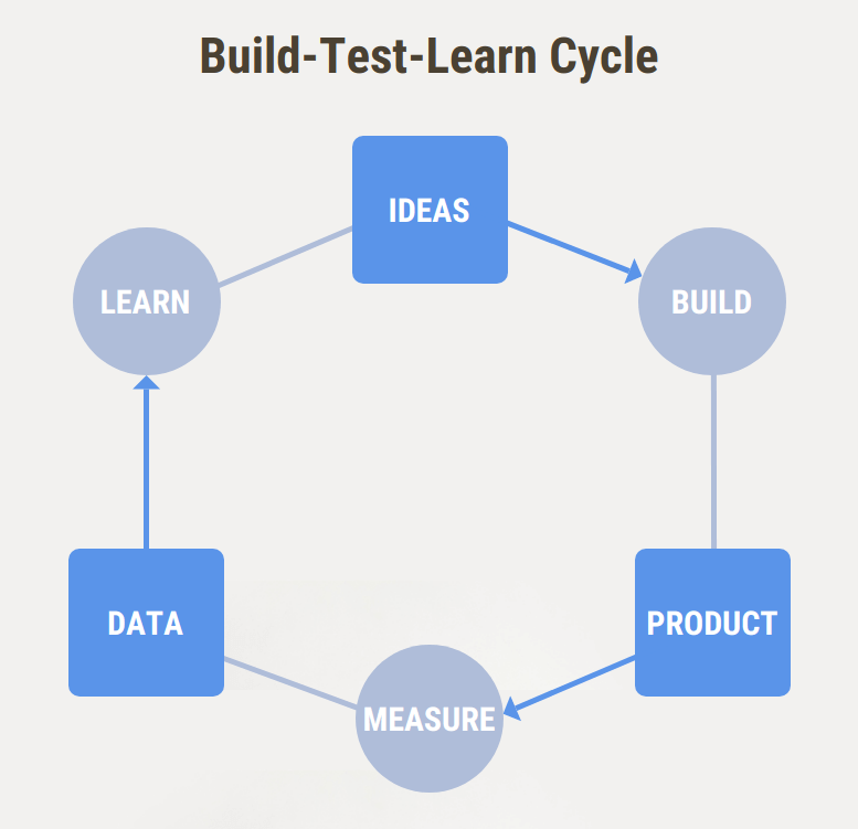 build measure learn cycle mvp