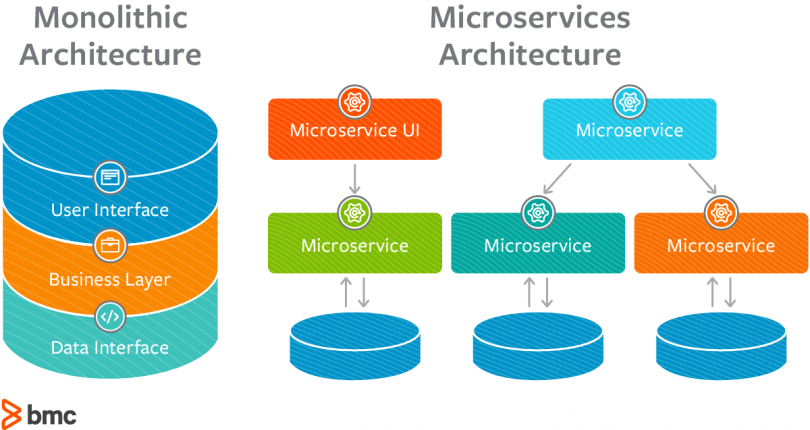 monolithic vs microservice minimum viable product
