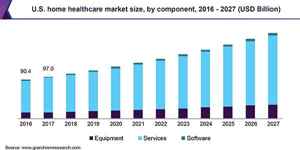 healthcare mobile app development market size