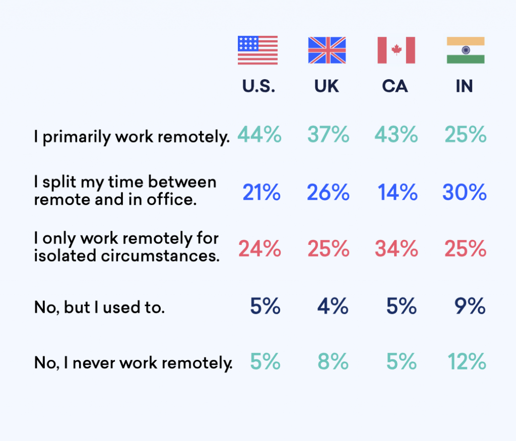 working with remote software developers by country