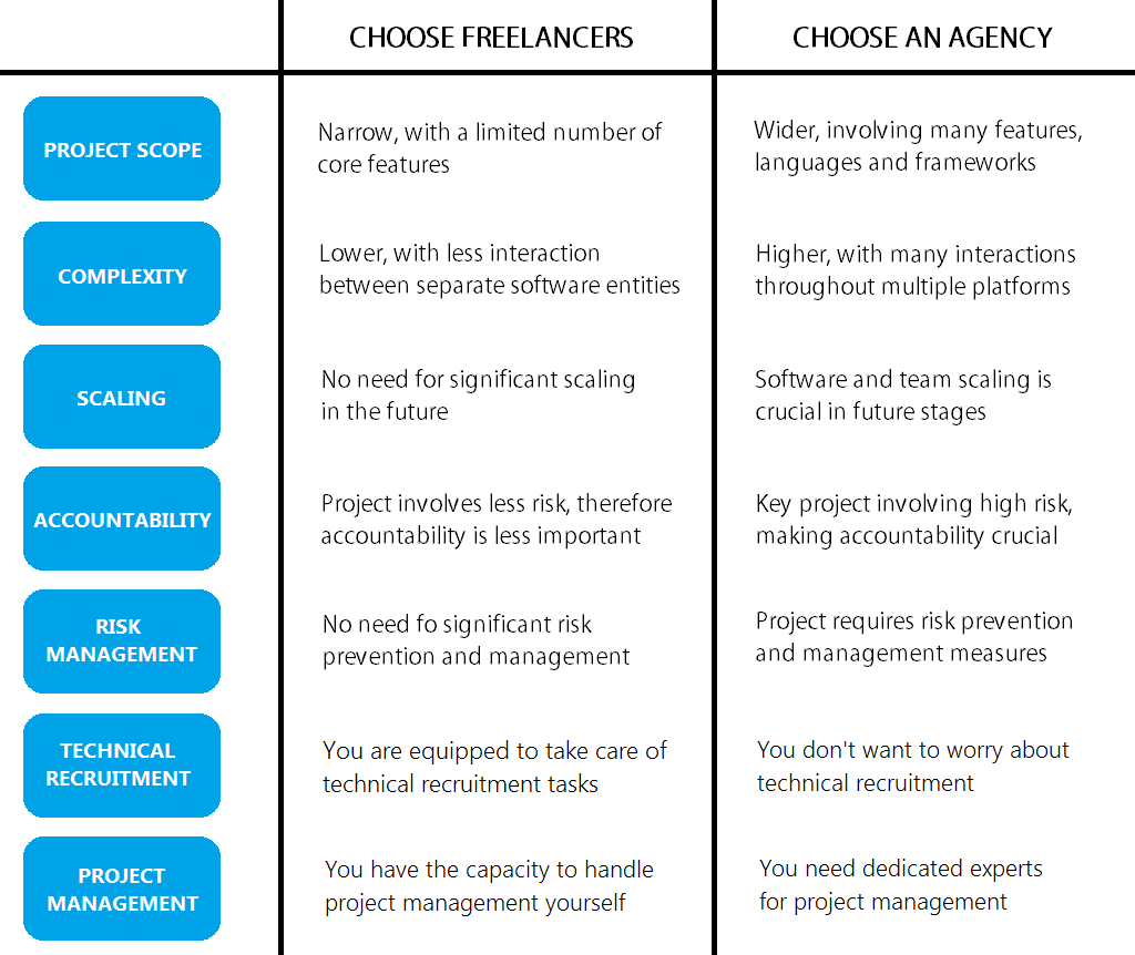 hire freelancers or an agency comparison
